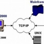 How It Works Telnet on a remote internet